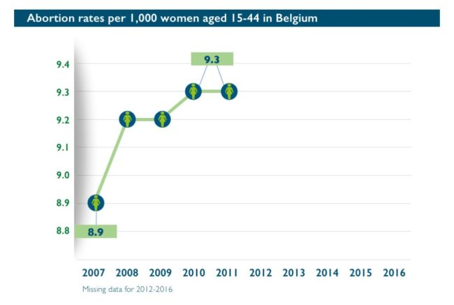 Abort-Report: Abortion rates per 1,000 women aged 15-44 in Belgium