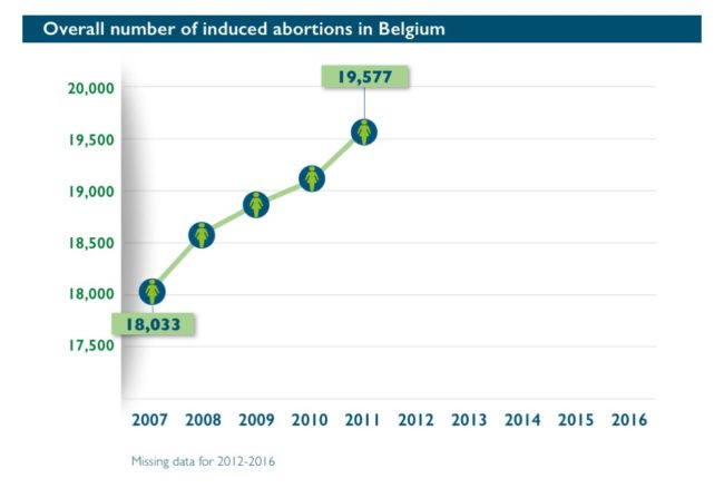 Abort-Report Overall number of inducted abortions in Belgium