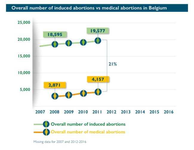 Abort-Report Overall number of inducted abortions vs medical abortions in Belgium