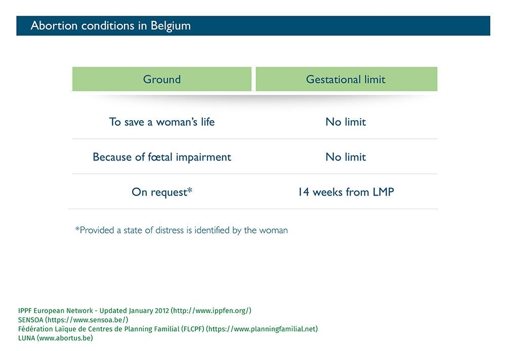 Gestionnal limit in Belgium