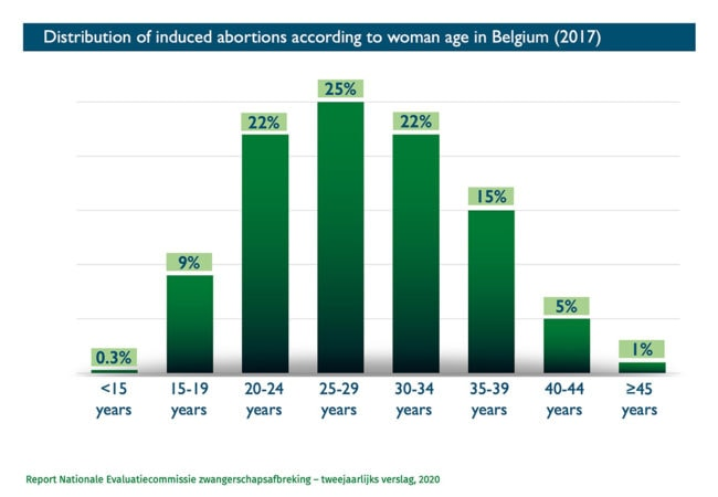 Abort-Report Distribution of induced abortions according to age in Belgium
