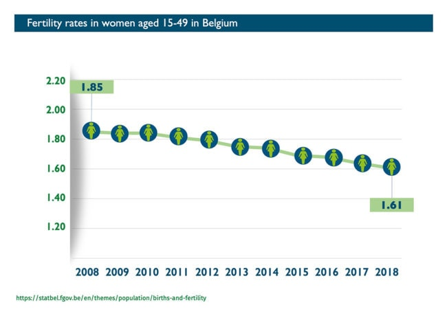 Abort-Report Fertility rates in Belgium