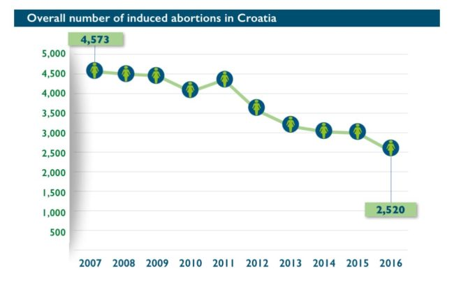 Abort-Report_Croatia-Overall number of induced abortions in Croatia