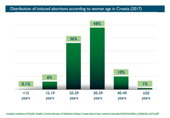 Abort-Report_Croatia Distribution (%) of induced abortions according to woman age in Croatia