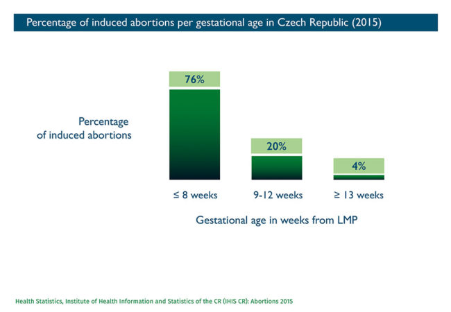 Abort-Report_Czech-Republic Percentage of induced abortions per gestational age