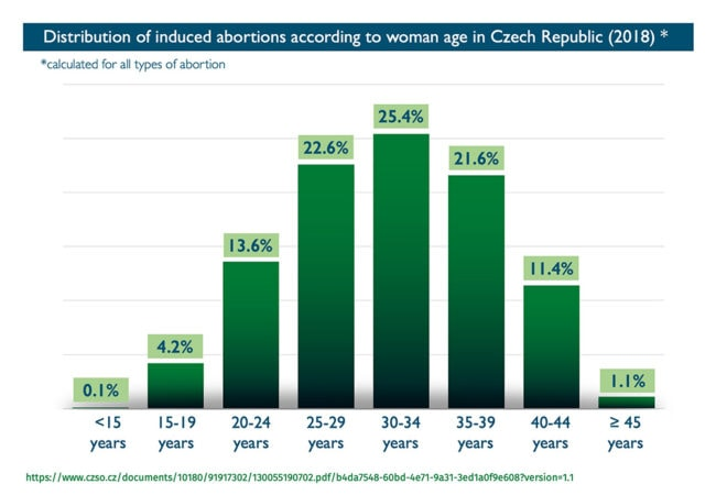 Abort-Report_Czech-Republic Distribution on induced abortions according to woman age