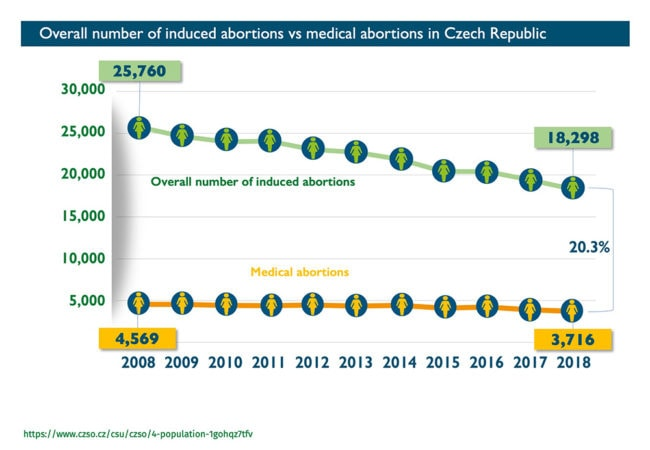 Abort Report - Overall number of inducted abortions vs medical abortions in Czech Republic