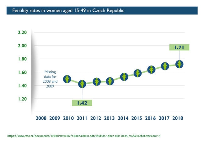Abort-Report - Fertility Rates in women in Czech Republic