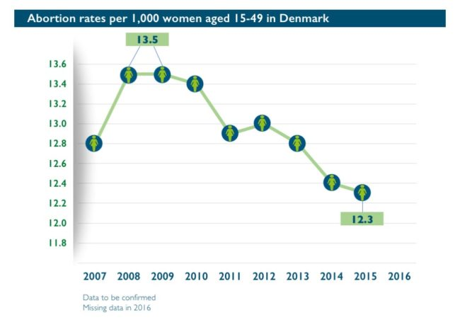 Abort-Report_Denmark Abortion rates