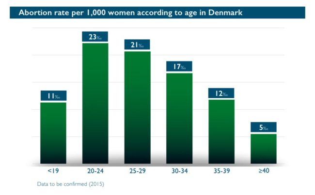 Abort-Report_Denmark Abortion rate according to age