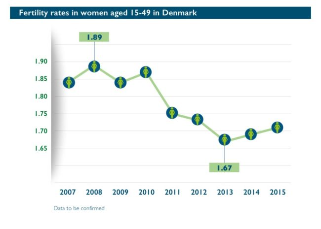 Abort-Report_Denmark Fertility rates