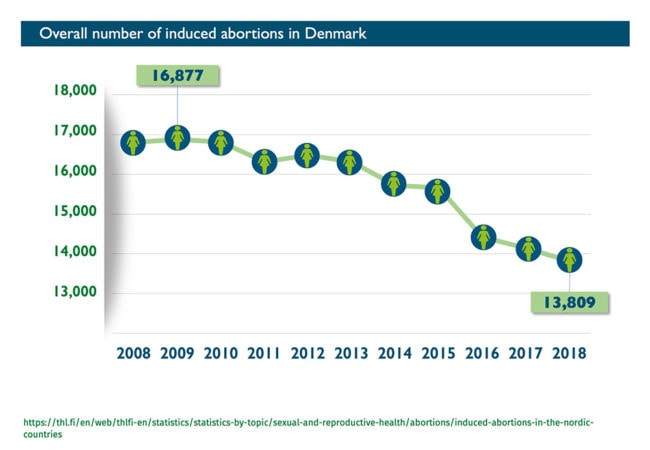 Abort-Report_Denmark Overall number of induced abortions