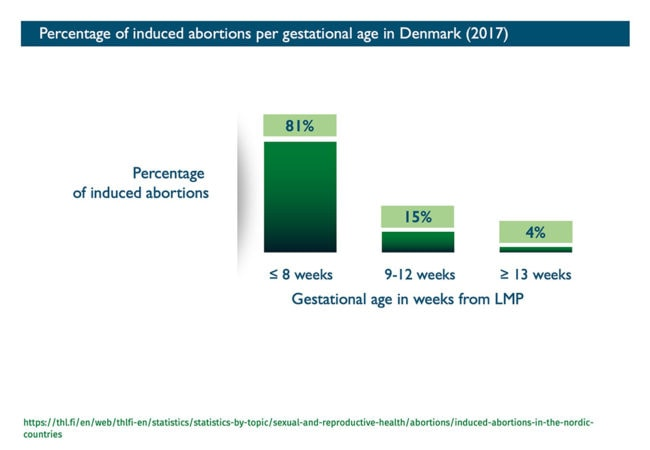 Abort-Report_Denmark Percentage of induced abortions per gestational age