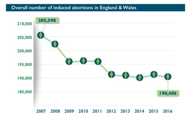 Abort-Report_England-Wales Overall number of induced abortions