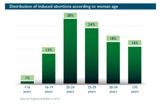 Abort-Report_England-Wales Abortion according to age