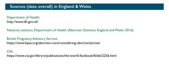 Abort-Report: Sources (data overall) England and Wales
