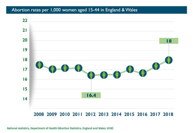 Abort-Report_England-Wales Abortion rates