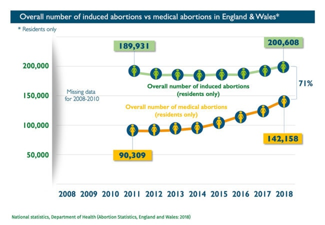 Abort-Report_England-Wales Overall number of induced abortions vs medical abortions