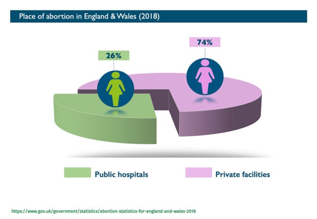 Abort-Report_England-Wales Place of abortion