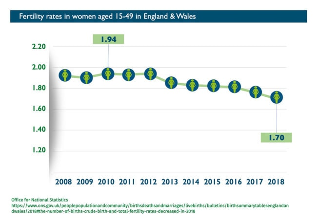 Abort-Report - Fertility Rates in women in England & wales