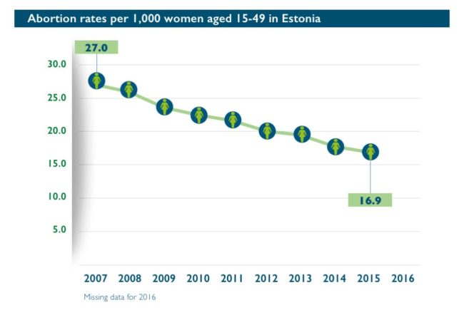 Abort-Report_Estonia Abortion rates