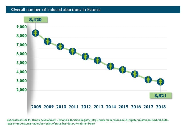 Abort-Report_Estonia Overall number of induced abortions
