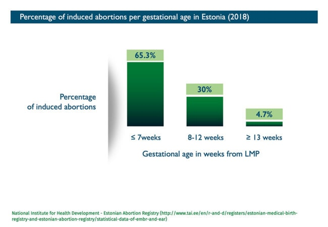 Abort-Report_Estonia Percentage of induced abortions per gestational age