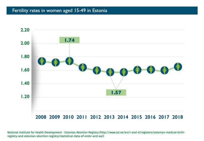 Abort-Report_Estonia Fertility rates