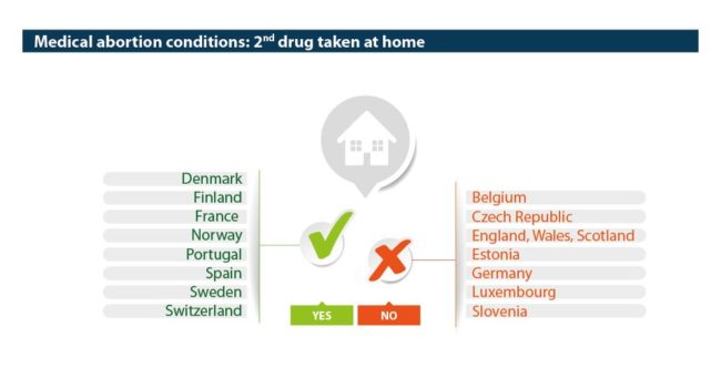 Abort-Report European countries where 2nd drug is taken at home