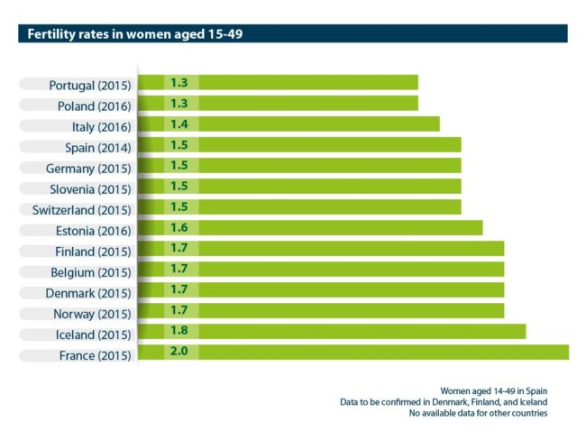 Abort-Report: Fertility rates in women aged 15-49 in the European countries