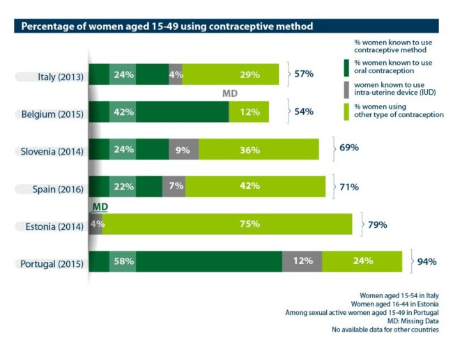Abort-Report: Percentage of women aged 15-49 using contraceptive method in the European countries