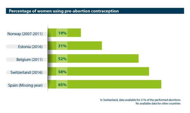 Abort-Report: Percentage of women using pre-abortion contraception in the European countries
