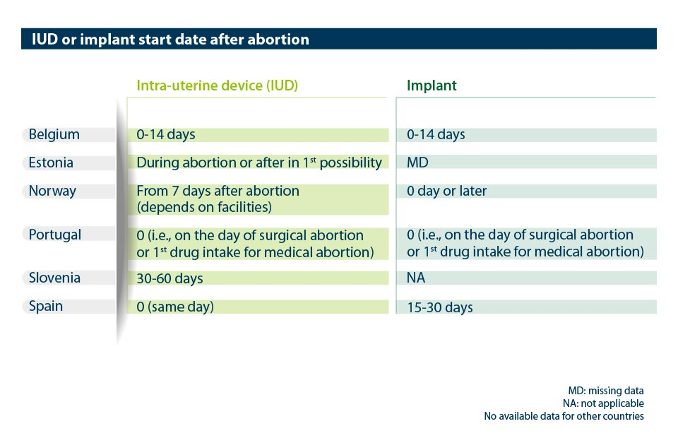 Abort-Report: IUD or implant start date after abortion in the European countries