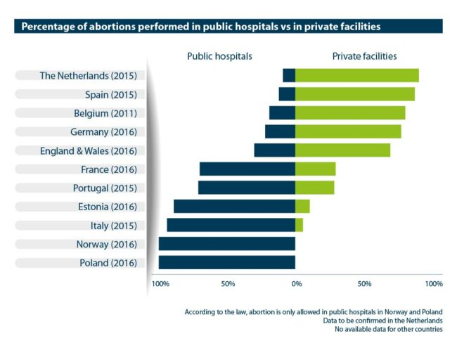 Abort-Report: Percentage of abortions performed in public hospitals vs private facilities in the European countries