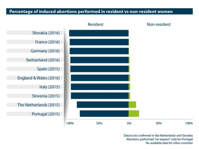 Abort-Report: Percentage of induced abortions performed in resident vs non-resident women in the European countries