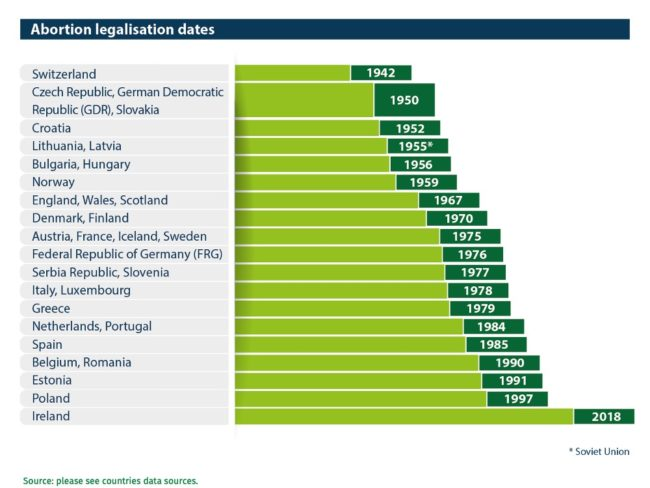 Abort-Report Abortion legalisation dates in European countries