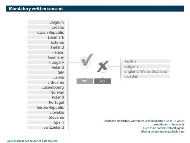 Abort-Report Mandatory written consent in European countries
