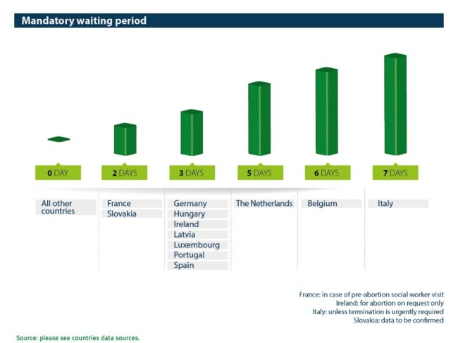 Abort-Report Mandatory waiting period in European Countries