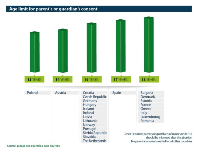 Abort-Report Mandatory parent's or guardian's consent in the European countries
