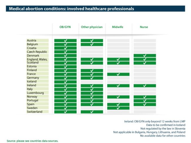 Abort-Report Involved healthcare professionals in medical abortion in European countries