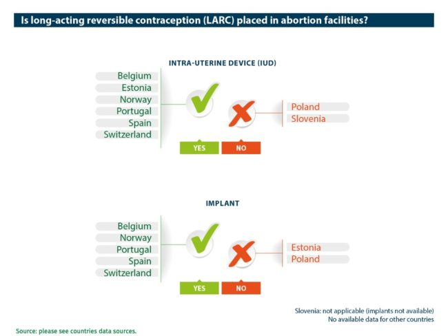 Abort-Report: Is long-acting reversible contraception (LARC) placed in abortion facilities in the European countries?