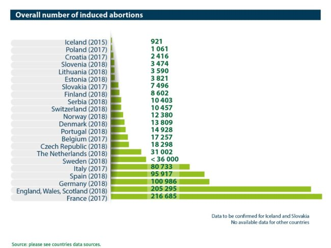 Abort-Report: Overall number of induced abortions in European countries