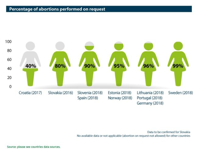 Abort-Report: Percentage of abortions performed on request in the European countries