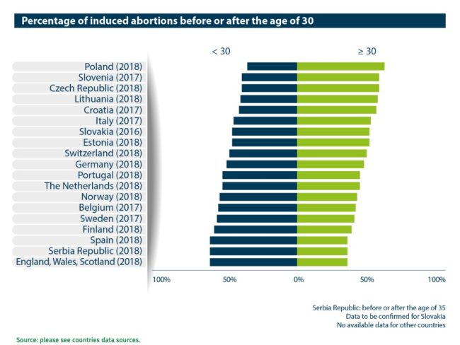Abort-Report: Percentage of induced abortions before or after the age of 30 in the European countries