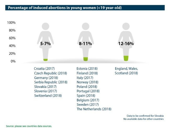 Abort-Report: Percentage of induced abortions in young women (
