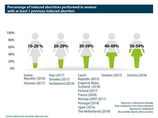 Abort-Report: Percentage of induced abortions performed in women (with at least one previous induced abortion) in the European countries