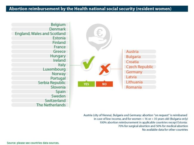 Abort-Report: Abortion reimbursement by the Health national social security (resident women) in the European countries