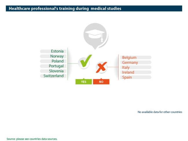 Abort-Report: European healthcare professional's training during medical studies