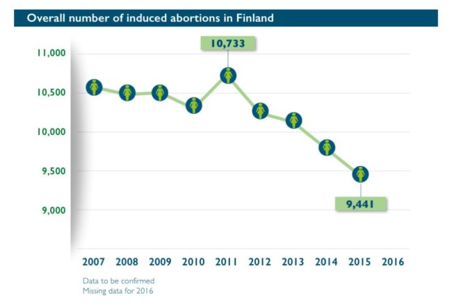 Abort-Report_Finland Overall number of induced abortions