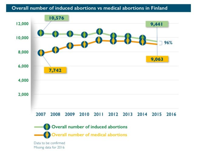 Abort-Report_Finland Overall number of induced abortions vs medical abortions